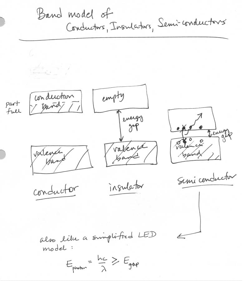 LED's: Band model of conductors, semiconductors, insulators