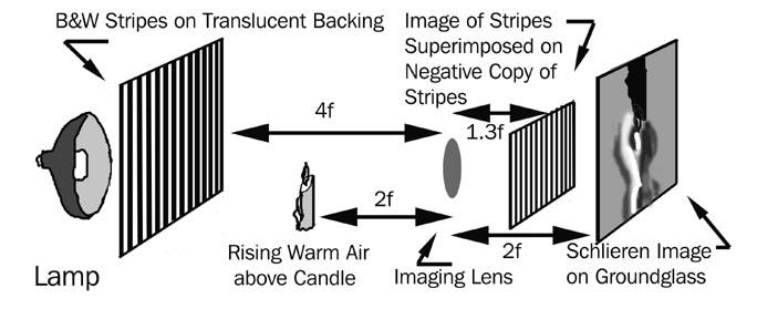 schlieren and shadowgraph techniques pdf