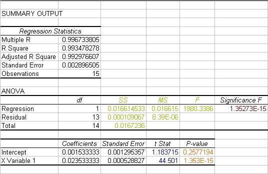 how to create anova table in excel