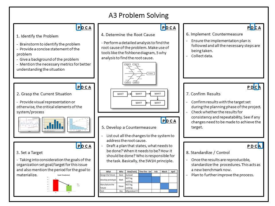 A3 Problem Solving Using Pdca Gallery Diagram Writing
